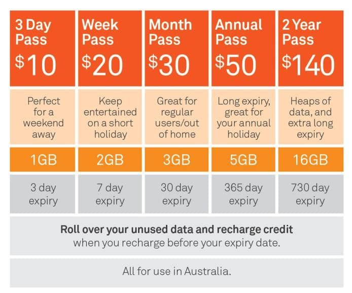 telstra broadband mobile data pricing